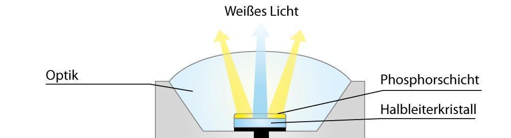 Wie eine LED funktioniert