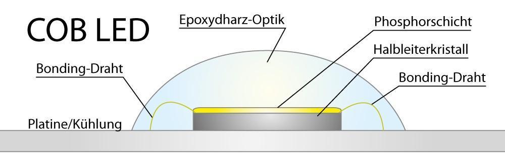 Wie funktioniert eine COB LED