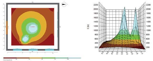 Berechnung LED Hallenstrahler